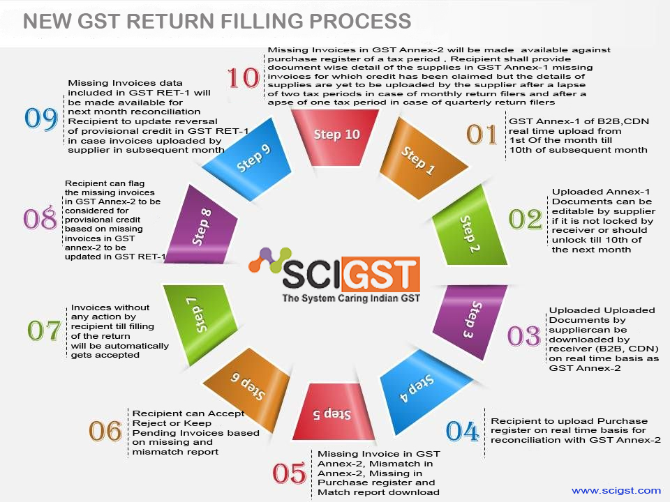 Best GST Return new Format 2019 with SCIGST com